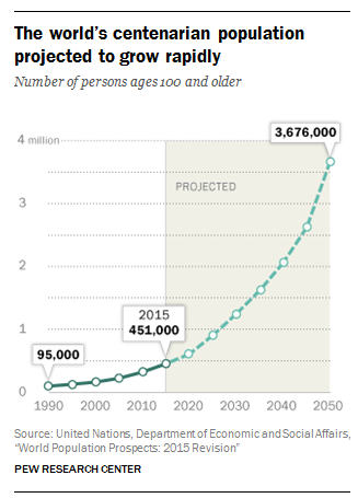 Growth in number of centenarians